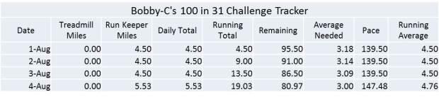 100 in 31 day 4