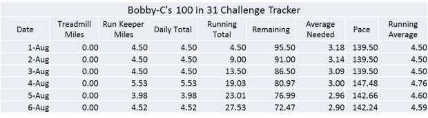 100 in 31 day 6