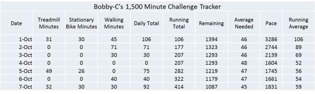 1500 chalenge