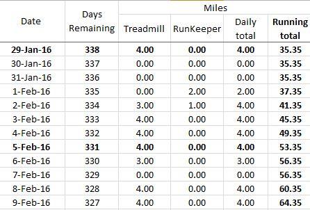 mile chart 2016